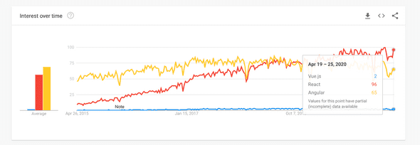 Google Trends for React, Angular, and Vue.js